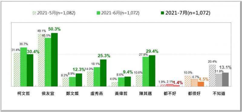 20210726-2021年5月、6月、7月,台灣人對六都市長防疫表現的評價比較。(台灣民意基金會提供)
