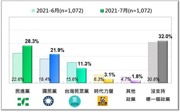 20210726-台灣人的政黨支持傾向:最近兩個月比較 (2021/6、2021/7)。(台灣民意基金會提供)