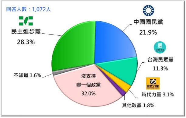 20210726-2021年7月台灣人的政黨支持傾向。(台灣民意基金會提供)