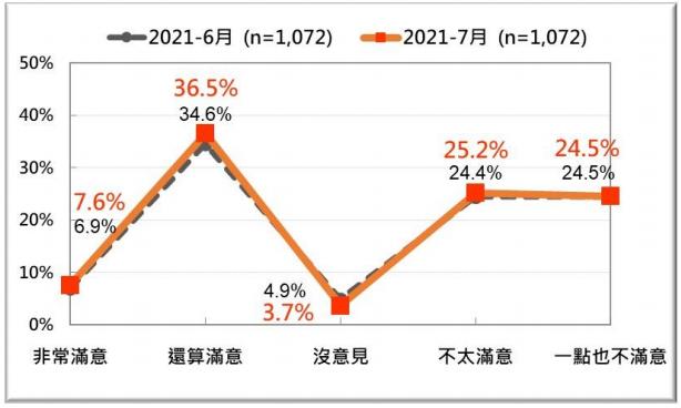 20210726-蘇貞昌內閣整體施政表現的民意反應:最近兩次比較 (2021/6、2021/7)。(台灣民意基金會提供)