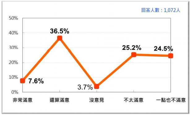 20210726-蘇貞昌內閣整體施政表現的民意反應 (2021/7)。(台灣民意基金會提供)