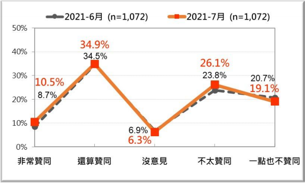 20210726-蔡英文總統聲望 (2021/7)。(台灣民意基金會提供)