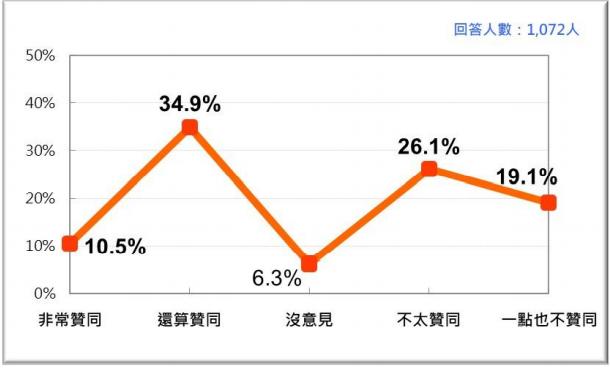 20210726-蔡英文總統聲望,最近兩次比較 (2021/6、2021/7)。(台灣民意基金會提供)