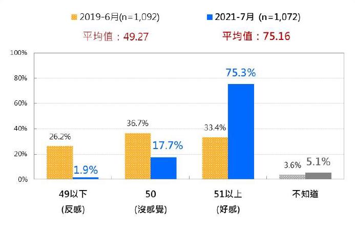 20210726-台灣人對郭台銘的感覺:2019/6與2021/7的兩次比較。(台灣民意基金會提供)