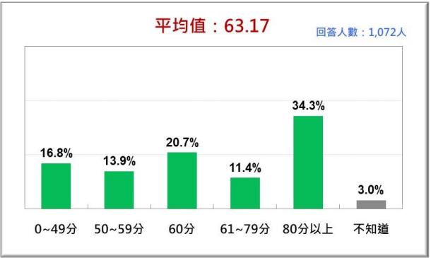 20210726-台灣人2021年7月對陳時中領軍的疫情指揮中心防疫表現的評價 。(台灣民意基金會提供)
