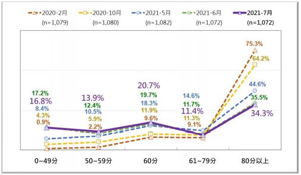 20210726-台灣人近期對陳時中領軍的疫情指揮中心防疫表現的評價 (2020/2~2021/7)。(台灣民意基金會提供)