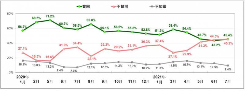20210726-蔡英文總統近期整體聲望趨勢。(2020/1~2021/7)。(台灣民意基金會提供)