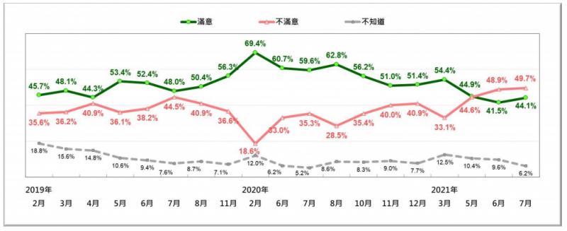 20210726-蘇貞昌內閣施政表現的民意反應趨勢。(2019/2~2021/7)。(台灣民意基金會提供)