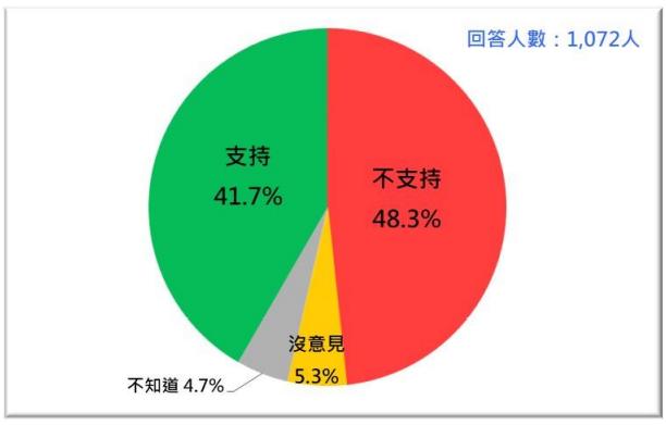 20210726-台灣人對蔡政府通過高端疫苗EUA的反應。(台灣民意基金會提供)