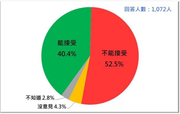 20210726-台灣人對蘇內閣堅持疫苗採購有「保密條款」的反應。(台灣民意基金會提供)