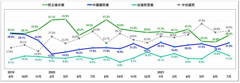 20210726-台灣人對三個主要政黨支持趨勢(2019/8~2021/7)。(台灣民意基金會提供)