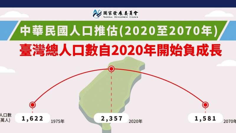 台灣人口 (圖/國家發展委員會)