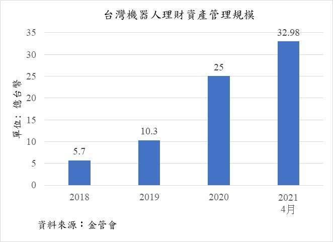 台灣機器人理財資產管理規模。(作者提供)