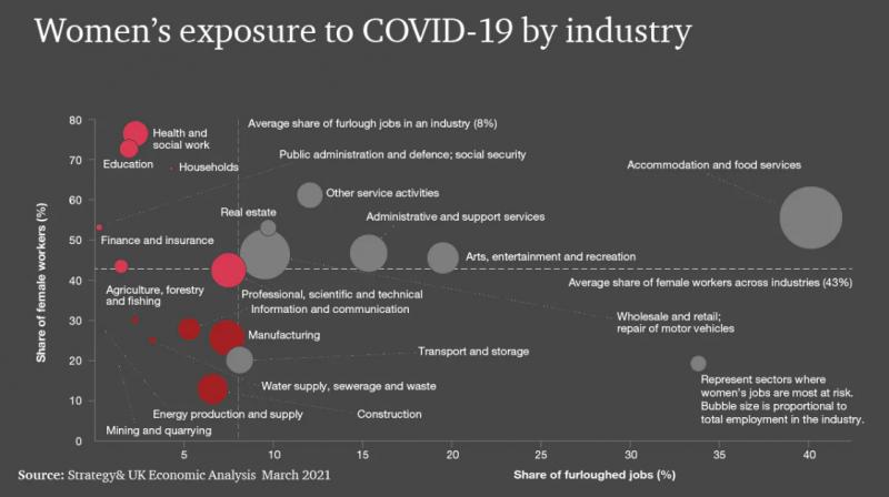 20210727-「PwC Women in Work Index 2021」中的圖表顯示COVID-19對女性工作的影響。(取自PwC網站)