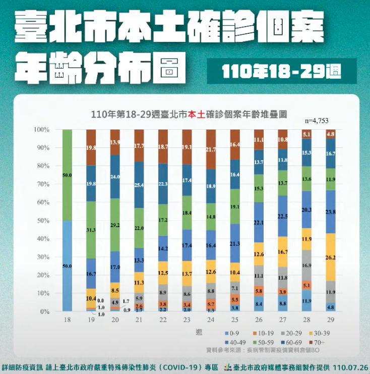 20210727-台北市府統計,本土疫情爆發後10周(第29周),30至39歲族群已取代70歲以上族群,成為確診者占比最高的一群。(擷取自台北市政府網站)