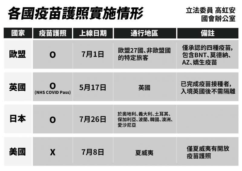 20210727-各國疫苗護照實施狀況。(民眾黨提供)