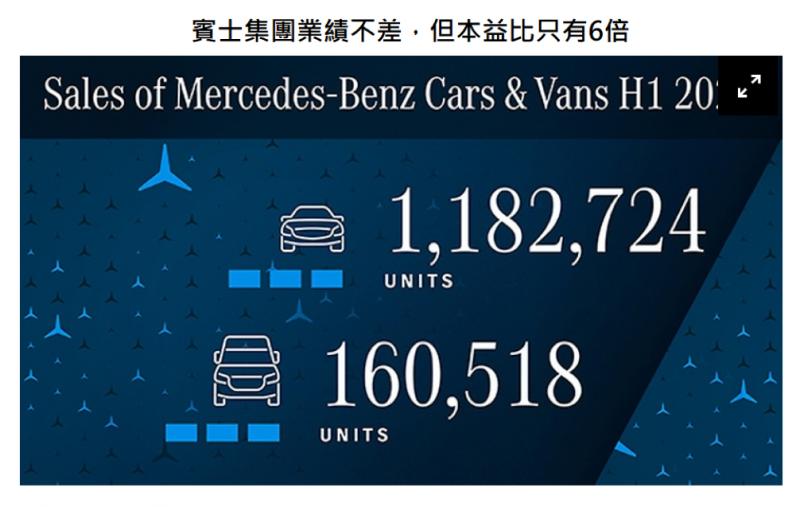 資料來源:Daimler官網