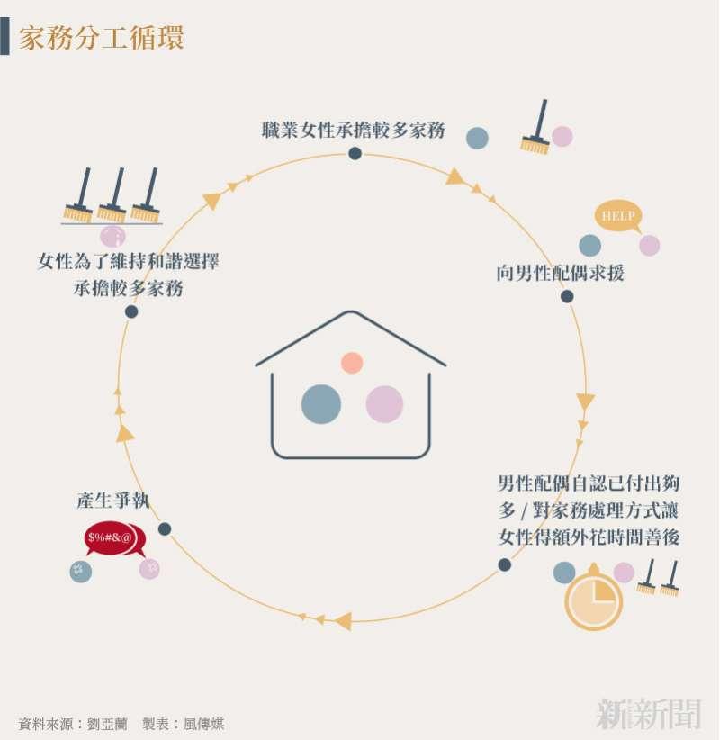 20210727-SMG0035-游婉琪_A家務分工循環