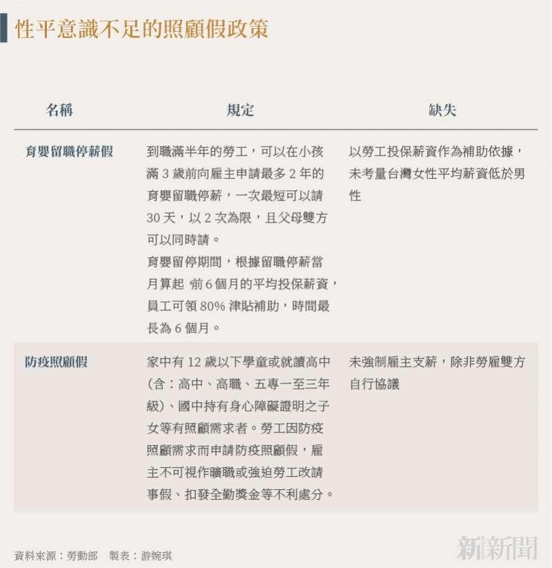 20210727-SMG0035-游婉琪_B性平意識不足的照顧假政策