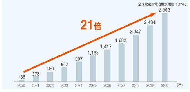 電動車電池荒 ,投資商機提前引爆,預估至2030年電動車電池需求量將成長21倍。(資料來源:IEK)