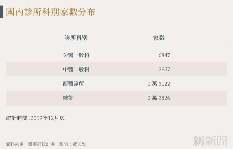 20210728-SMG0034-N01-黃天如_a_國內診所科別家數分布