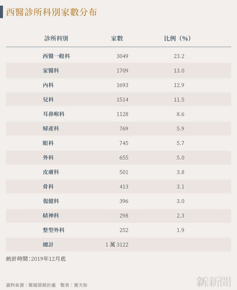 20210728-SMG0034-N01-黃天如_b_西醫診所科別家數分布