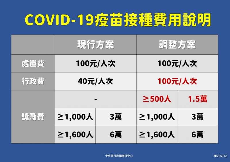 20210728-經過一個多月的爭取,中央終於同意比照台北市額外補助參與疫苗接種診所每劑100元行政費(掛號費)。(中央疫情指揮中心提供)