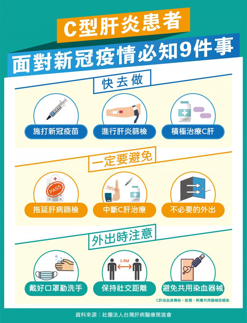 C型肝炎患者面對新冠疫情必知9要事。
