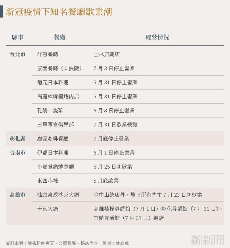 20210729-SMG0034-N01-林庭瑤_a_新冠疫情下知名餐廳歇業潮