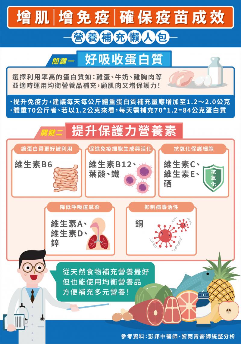增肌、增免疫、確保疫苗成效營養補充懶人包