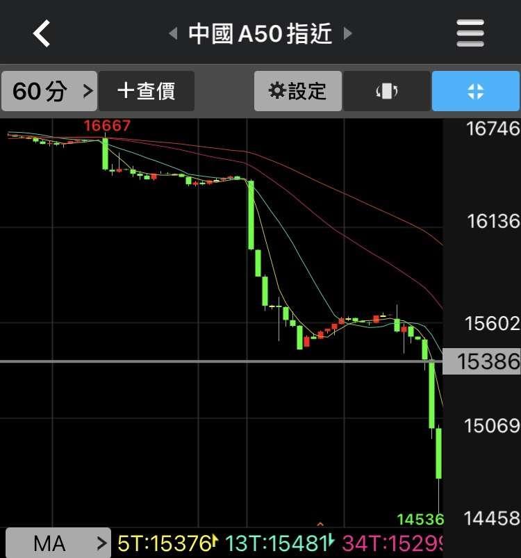 富時中國A50指數期貨崩跌。(圖片來源/券商軟體)