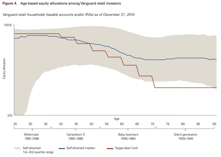 圖一:Vanguard客戶資產配置(藍)的與專家建議標準的資產配置(紅)的比較(圖/Vanguard )