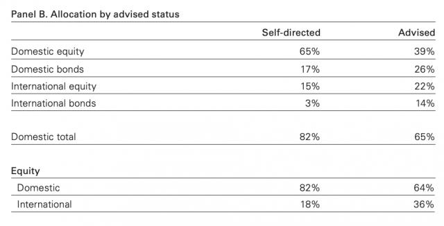 圖二:自行投資與有Vanguard顧問協助的投資差異(圖/Vanguard )