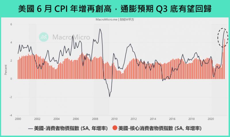 美國6月CPI年增再創高,通膨預期Q3底有望回歸。(圖/財經M平方提供)