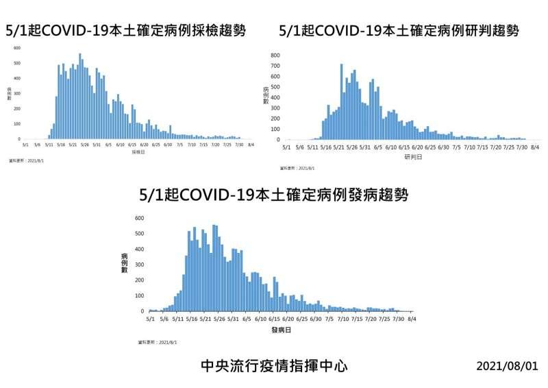20210801-3合1疫情統計趨勢圖。(中央流行疫情指揮中心提供)