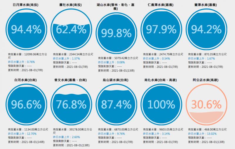 20210801-烟花颱風帶起的西南氣流讓台灣中南部多個水庫蓄水量上升,台南南化水庫與雲林湖山水庫幾乎滿庫。(擷取自台灣水庫即時水情網站)