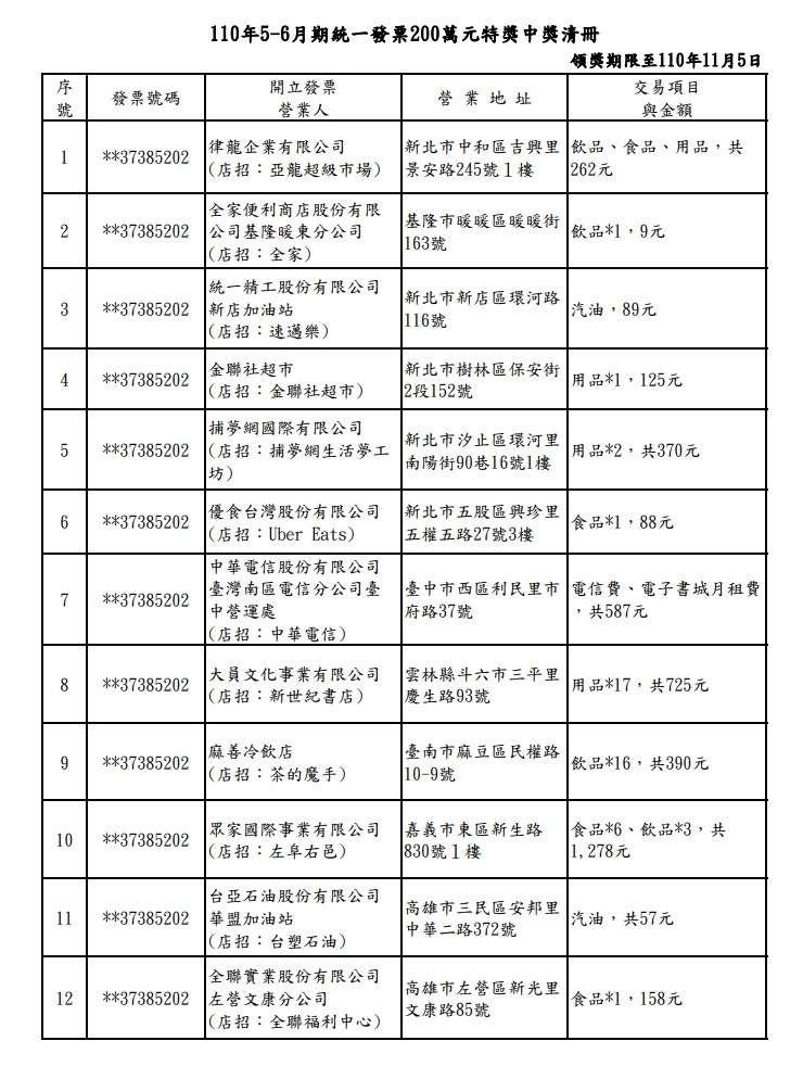5-6月統一發票中獎清冊(圖/取自財政部)