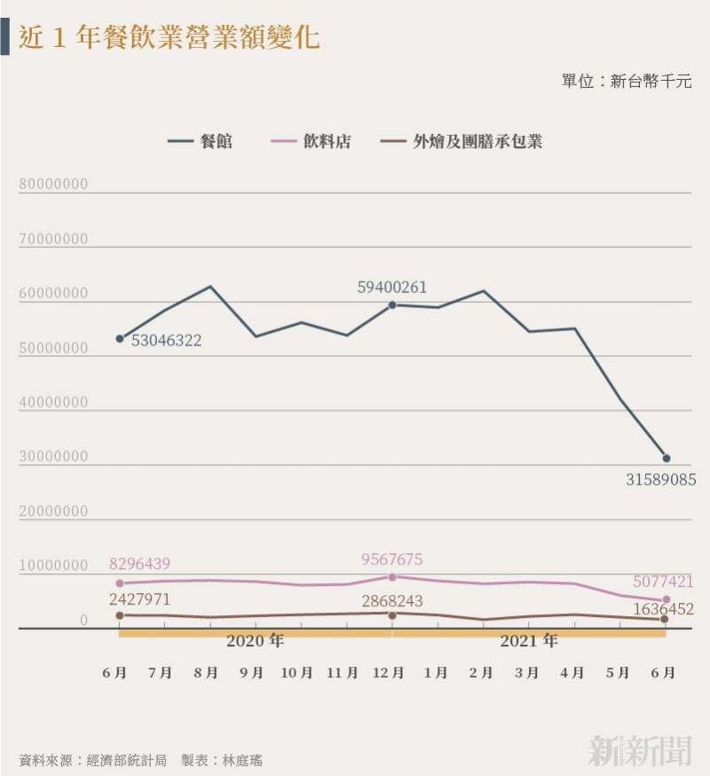 20210729-SMG0034-N01-林庭瑤_b_近1年餐飲業營業額變化