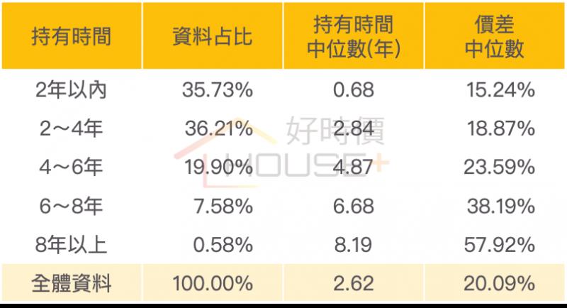 台南市重複交易持有期間。(圖/富比士地產王提供)