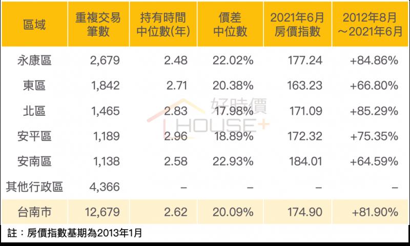 台南市重複交易資訊。(圖/富比士地產王提供)