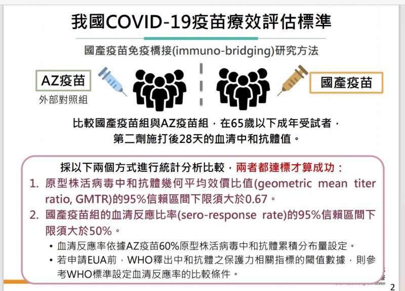 20210804-我國covid-19疫苗療效評估標準(食藥署提供)