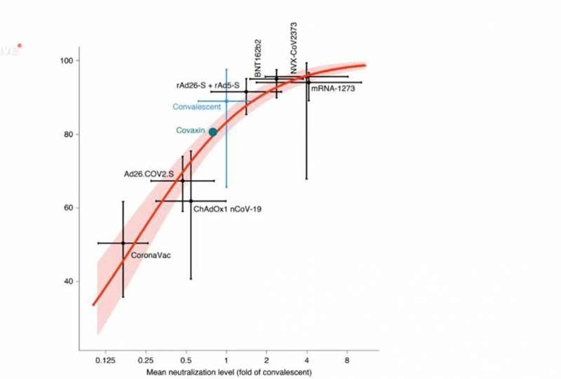 20210804-權威醫學期刊發表的中和血清抗體效價與疫苗保護力相關性軸線圖,已成為推崇「免疫橋接」(immuno bridging)理論學者最愛採用的一張圖。(取自《nature medicine》)