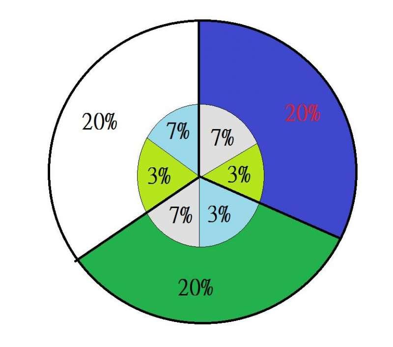 精神科醫師沈政男表示,藍綠白2024候選人組合的基本盤就是各占20%左右。(取自沈政男臉書)