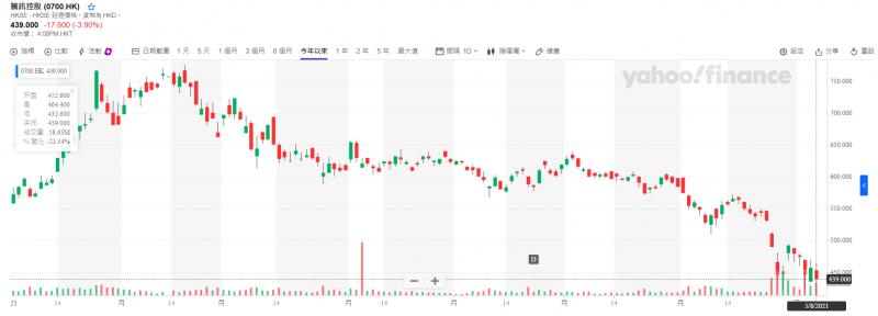 騰訊股價從今年高點近乎腰斬。(圖片來源/yahoo財經)