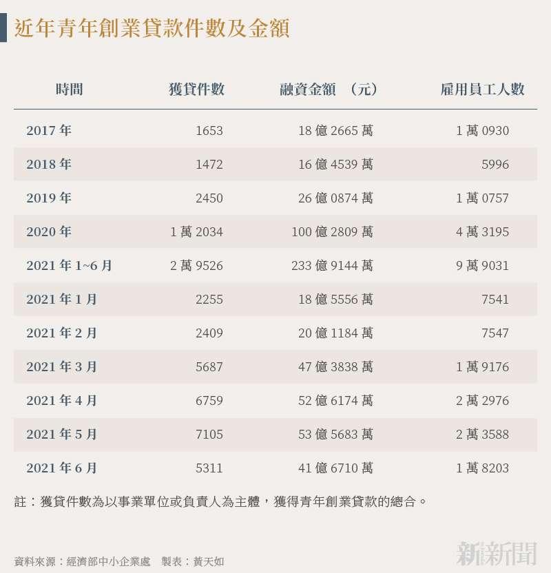 20210811-SMG0034-N01-黃天如_a_近年青年創業貸款件數及金額
