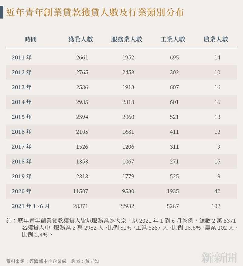 20210811-SMG0034-N01-黃天如_b_近年青年創業貸款獲貸人數及行業類別分布