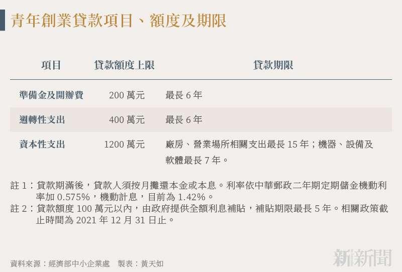 20210811-SMG0034-N01-黃天如_c_青年創業貸款項目、額度及期限