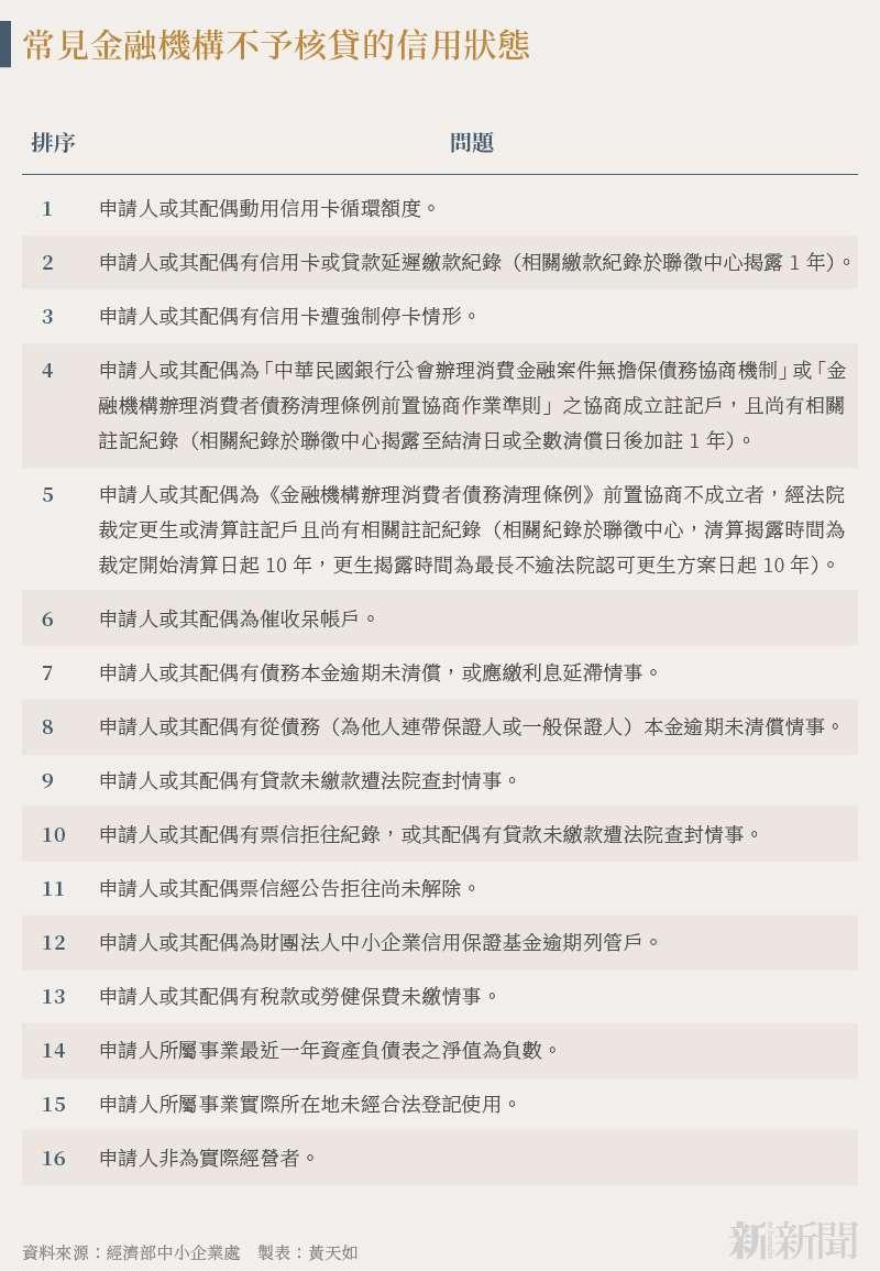 20210811-SMG0034-N01-黃天如_d_常見金融機構不予核貸的信用狀態