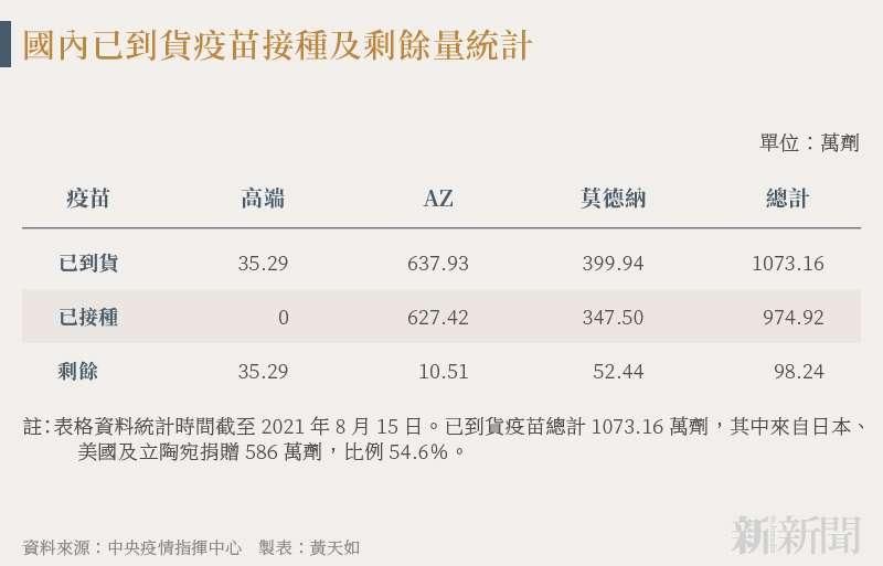 210817-SMG0034-N01-黃天如_b_國內已到貨疫苗接種及剩餘量統計