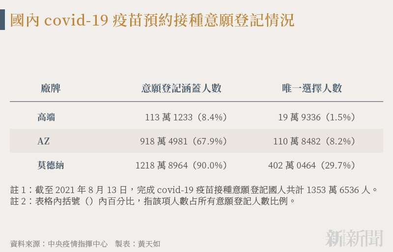 210817-SMG0034-N01-黃天如_c_國內covid-19疫苗預約接種意願登記情況